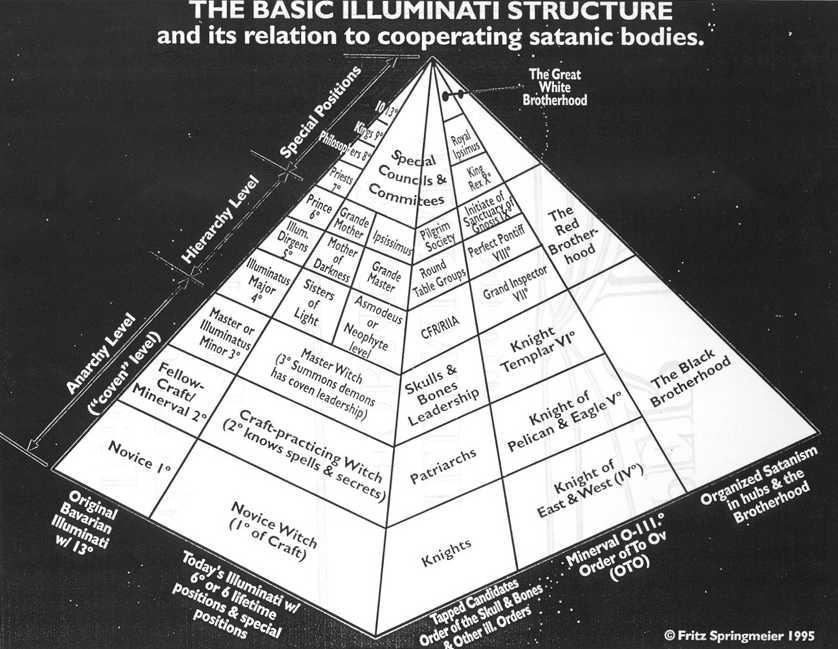 Masonic Symbols In Washington Dc